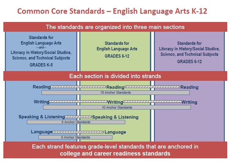 English Language Arts Standards Language Grade 3 aks